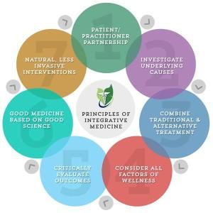 integrative medicine circle